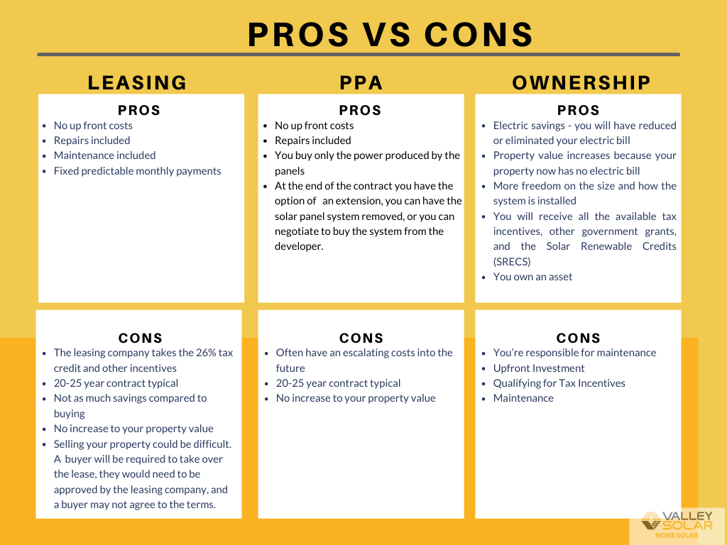 Valley Solar Pros and Cons of Leasing vs Ownership